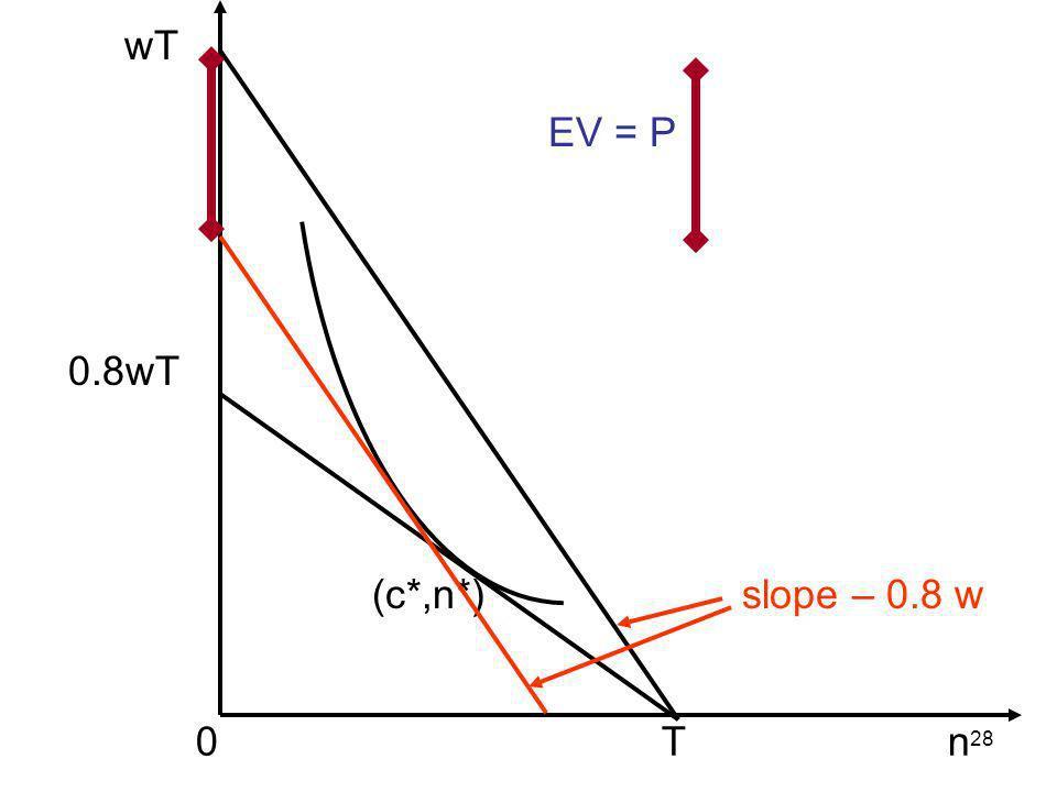 28 wT 0.8wT 0 T n (c*,n*) EV = P slope – 0.8 w