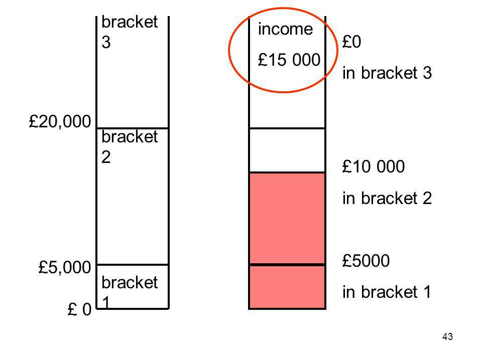 43 £20,000 £5,000 £ 0 bracket 3 bracket 2 bracket 1 income £15 000 £0 in bracket 3 £10 000 in bracket 2 £5000 in bracket 1