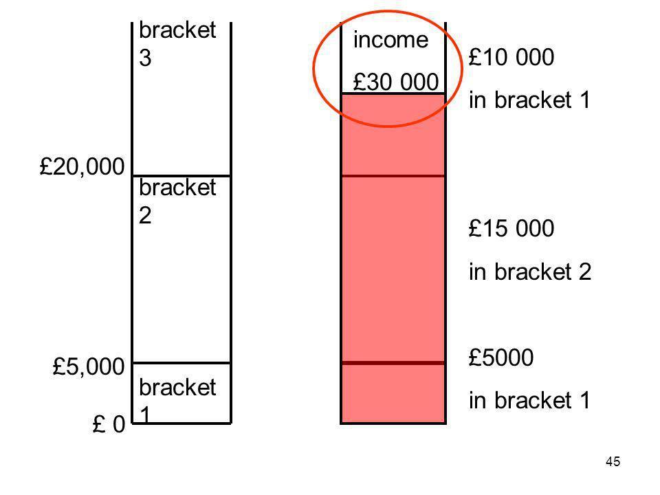 45 £20,000 £5,000 £ 0 bracket 3 bracket 2 bracket 1 £10 000 in bracket 1 £15 000 in bracket 2 £5000 in bracket 1 income £30 000