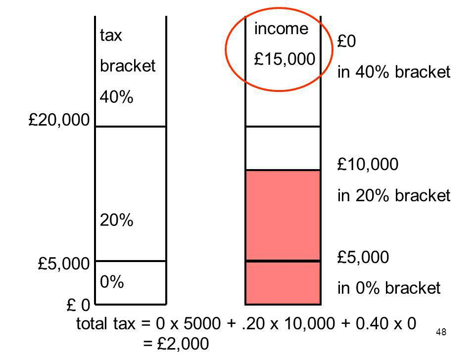 48 £20,000 £5,000 £ 0 tax bracket 40% 20% 0% income £15,000 £0 in 40% bracket £10,000 in 20% bracket £5,000 in 0% bracket total tax = 0 x 5000 +.20 x