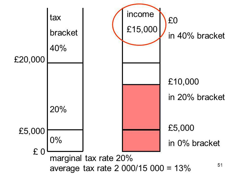 51 £20,000 £5,000 £ 0 tax bracket 40% 20% 0% income £15,000 £0 in 40% bracket £10,000 in 20% bracket £5,000 in 0% bracket marginal tax rate 20% averag