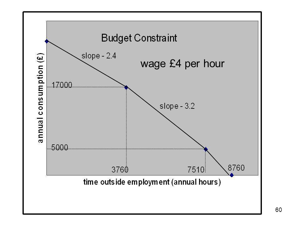 60 wage £4 per hour