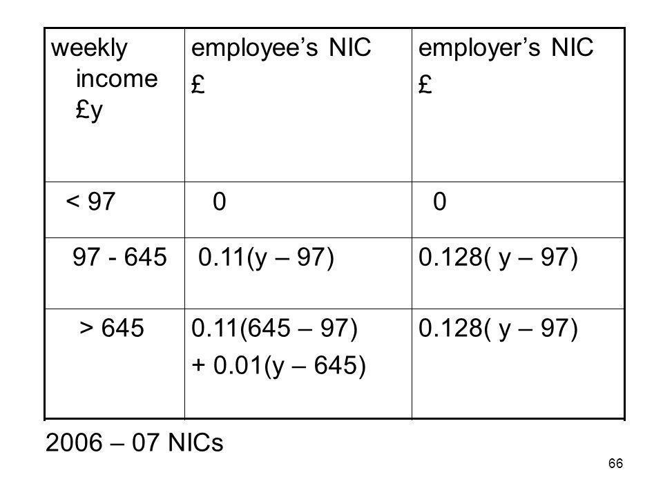 66 0.128( y – 97)0.11(645 – 97) + 0.01(y – 645) > 645 0.128( y – 97) 0.11(y – 97) 97 - 645 0 0 < 97 employers NIC £ employees NIC £ weekly income £y 2006 – 07 NICs