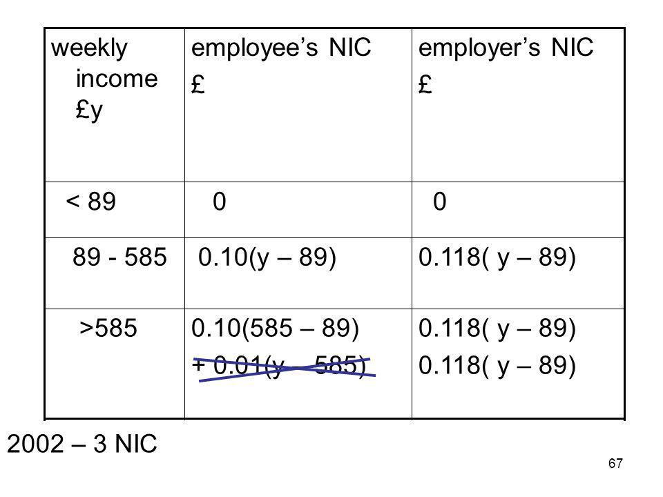 67 0.118( y – 89) 0.10(585 – 89) + 0.01(y – 585) >585 0.118( y – 89) 0.10(y – 89) 89 - 585 0 0 < 89 employers NIC £ employees NIC £ weekly income £y 2002 – 3 NIC