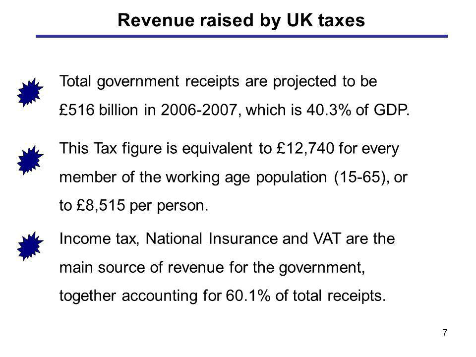 7 Total government receipts are projected to be £516 billion in 2006-2007, which is 40.3% of GDP. This Tax figure is equivalent to £12,740 for every m