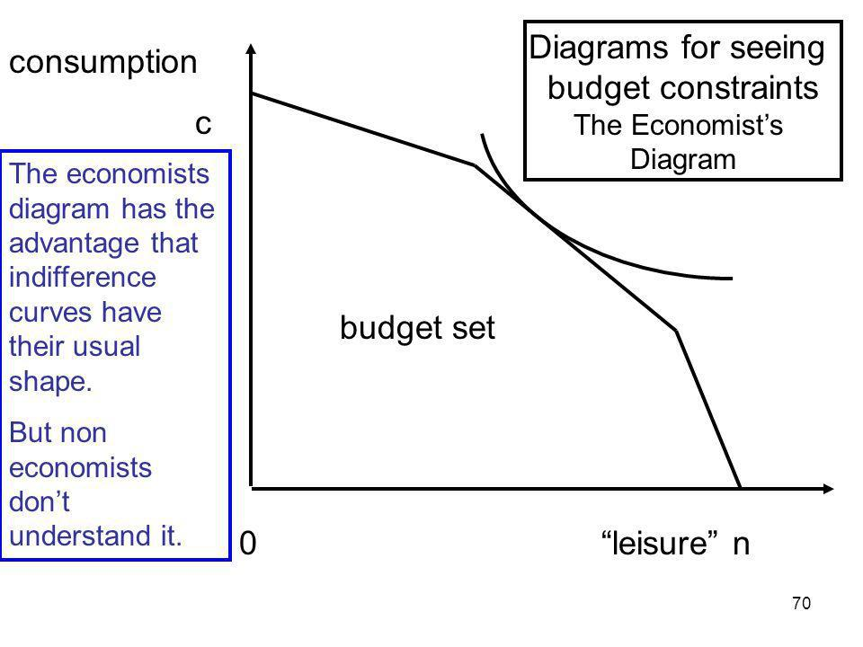 70 0 leisure n consumption c budget set The economists diagram has the advantage that indifference curves have their usual shape. But non economists d