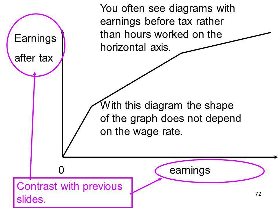 72 0 earnings Earnings after tax You often see diagrams with earnings before tax rather than hours worked on the horizontal axis. With this diagram th