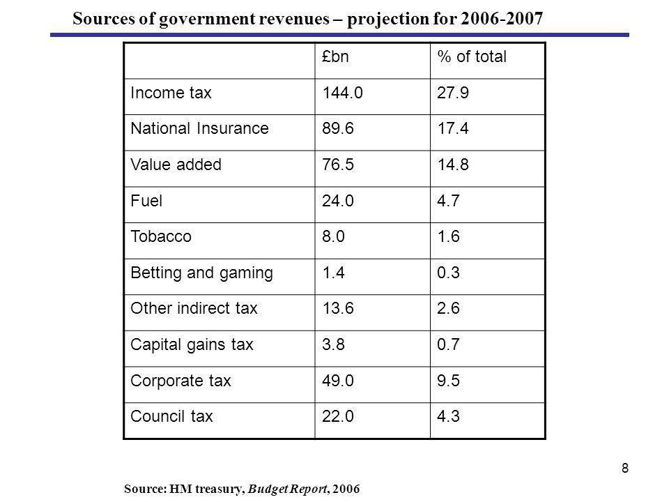 29 wT c* + wn* 0.8wT 0 T n (c*,n*) tax revenue = P EV = P