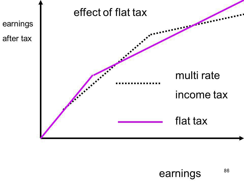 86 earnings effect of flat tax multi rate income tax flat tax earnings after tax