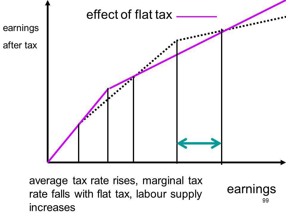99 earnings effect of flat tax earnings after tax average tax rate rises, marginal tax rate falls with flat tax, labour supply increases