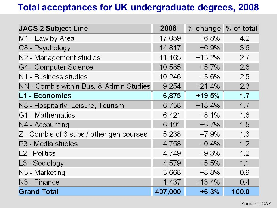 Total acceptances for UK undergraduate degrees, 2008 Source: UCAS