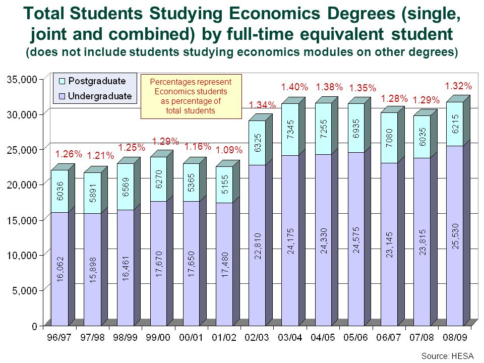 Total Students Studying Economics Degrees (single, joint and combined) by full-time equivalent student (does not include students studying economics m