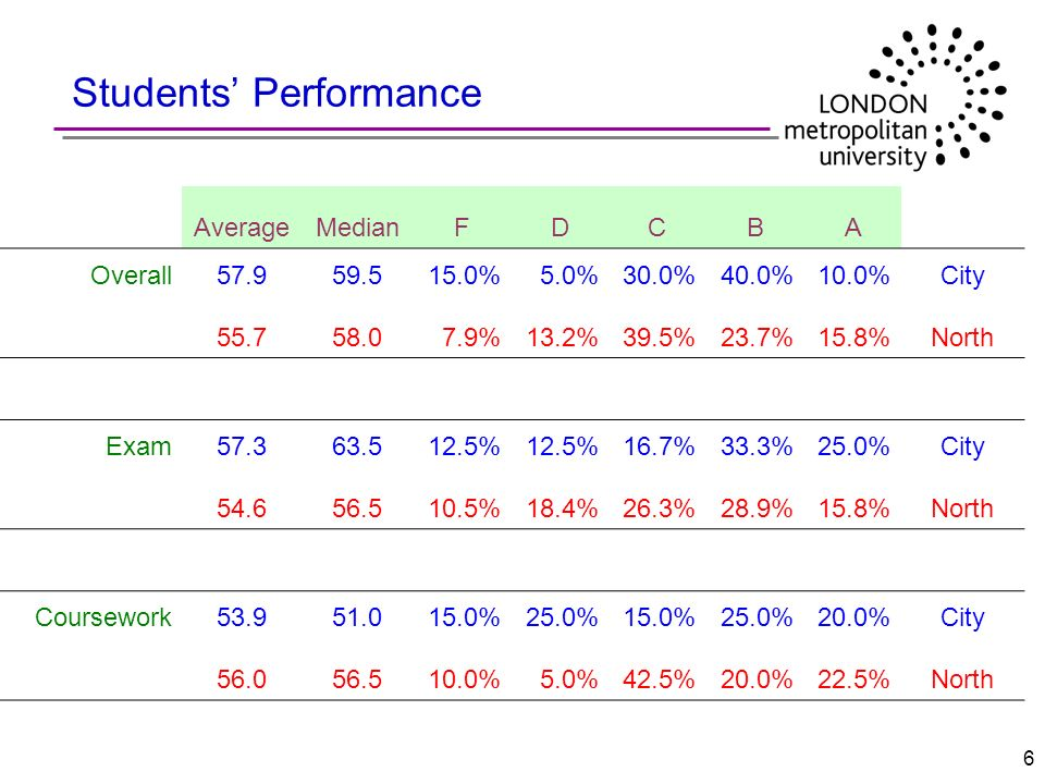 6 Students Performance AverageMedianFDCBA Overall57.959.515.0%5.0%30.0%40.0%10.0%City 55.758.07.9%13.2%39.5%23.7%15.8%North Exam57.363.512.5% 16.7%33.