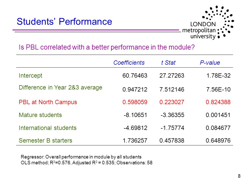 8 Students Performance Coefficientst StatP-value Intercept60.7646327.272631.78E-32 Difference in Year 2&3 average 0.9472127.5121467.56E-10 PBL at Nort