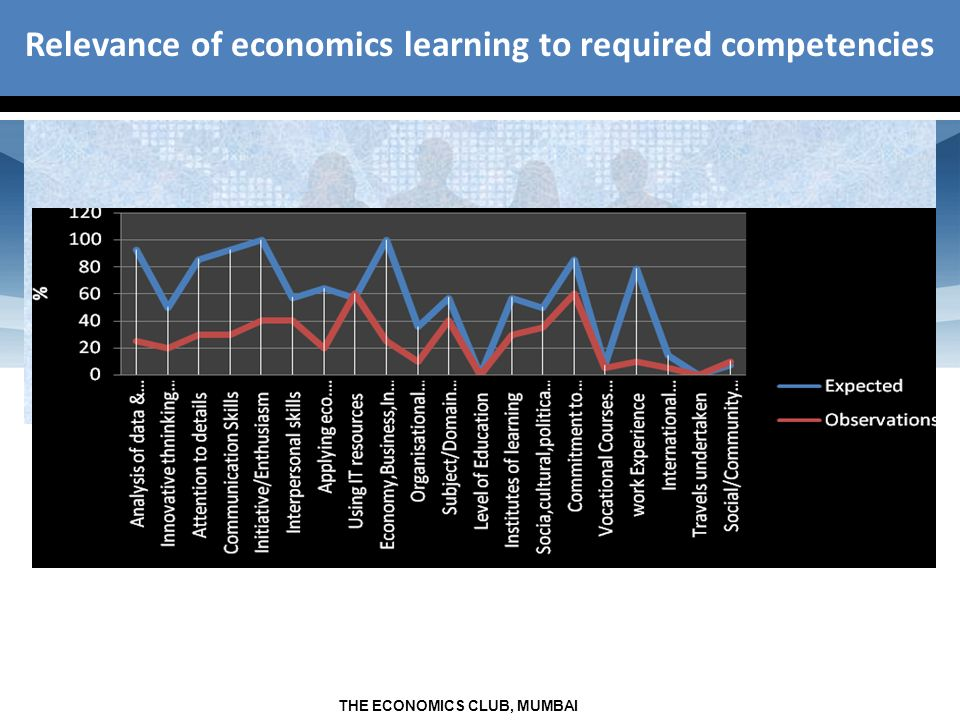 THE ECONOMICS CLUB, MUMBAI Relevance of economics learning to required competencies