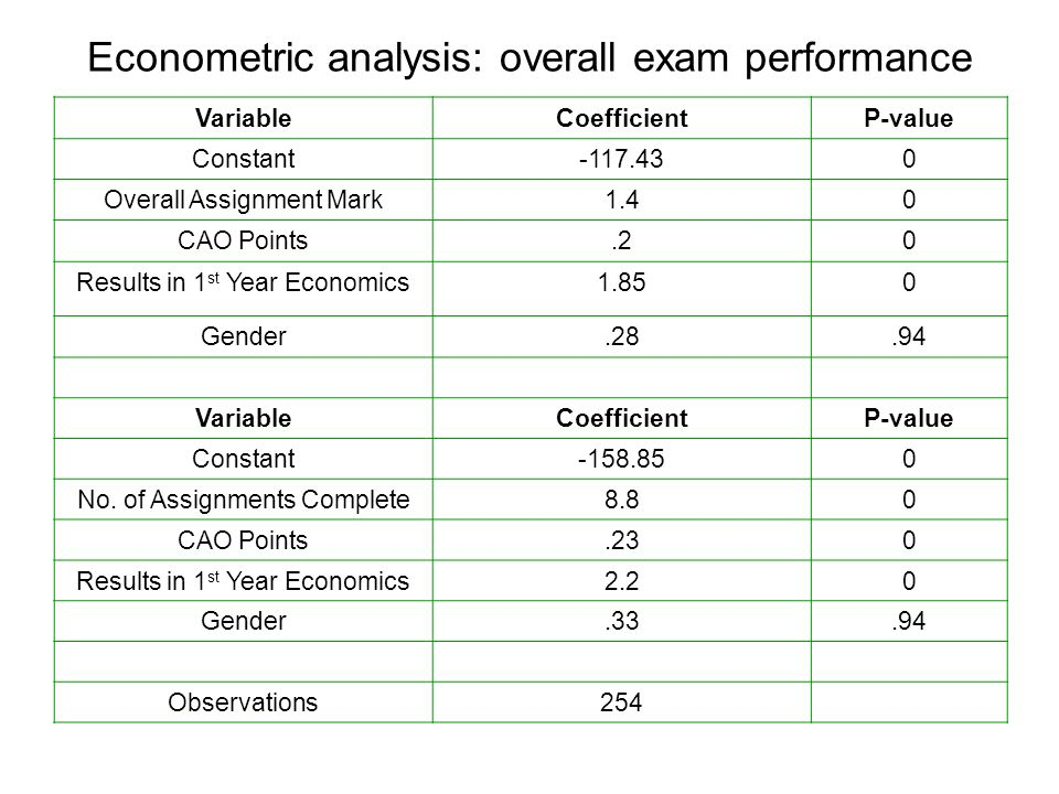 Econometric analysis: overall exam performance VariableCoefficientP-value Constant-117.430 Overall Assignment Mark1.40 CAO Points.20 Results in 1 st Y