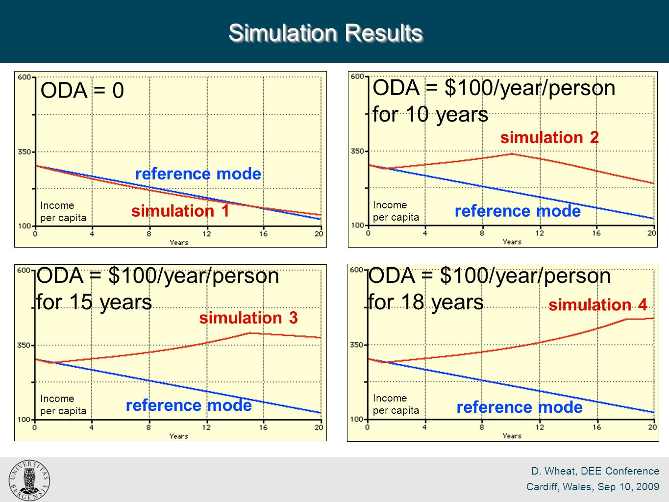 D. Wheat, DEE Conference Cardiff, Wales, Sep 10, 2009 Simulation Results reference mode simulation 3 ODA = $100/year/person for 15 years Income per ca