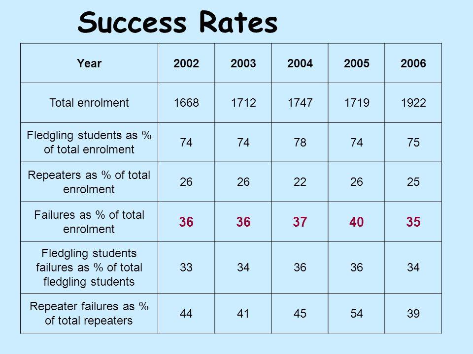 Success Rates Year20022003200420052006 Total enrolment16681712174717191922 Fledgling students as % of total enrolment 74 787475 Repeaters as % of total enrolment 26 222625 Failures as % of total enrolment 36 374035 Fledgling students failures as % of total fledgling students 333436 34 Repeater failures as % of total repeaters 4441455439