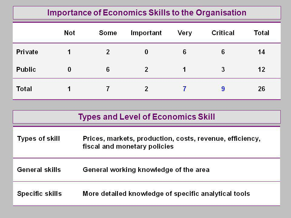 Importance of Economics Skills to the OrganisationTypes and Level of Economics Skill