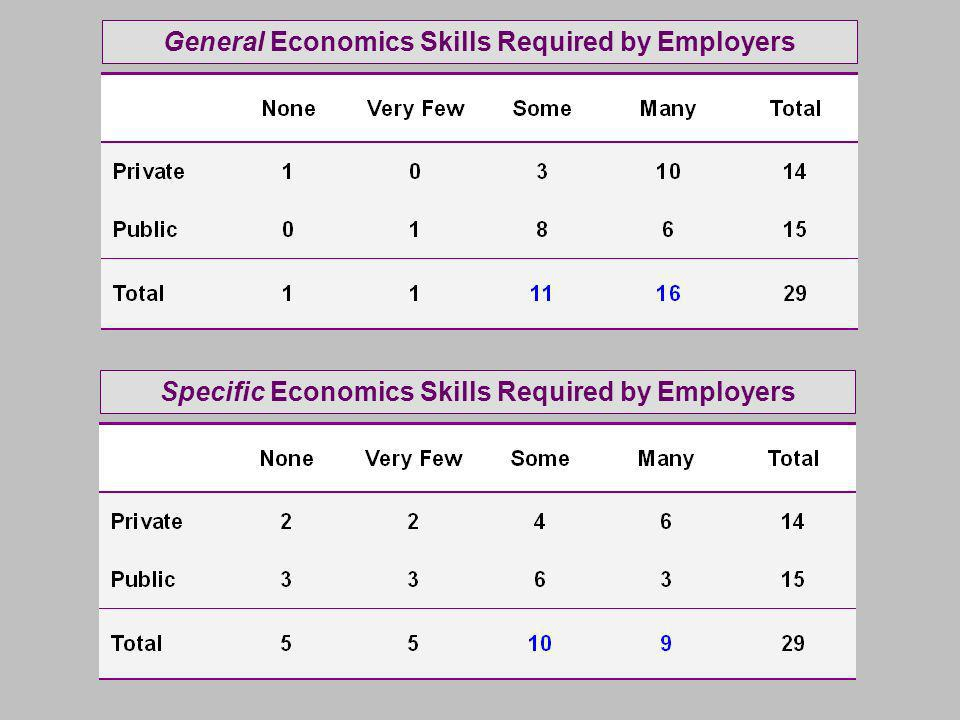 General Economics Skills Required by EmployersSpecific Economics Skills Required by Employers