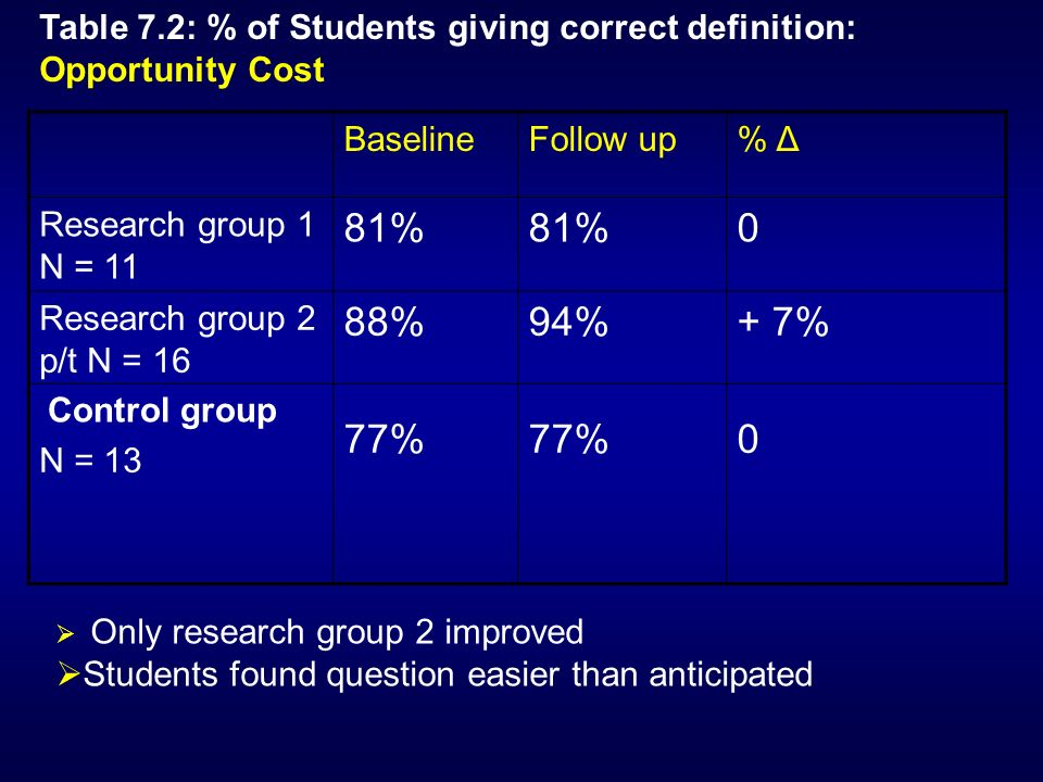 BaselineFollow up% Δ Research group 1 N = 11 81% 0 Research group 2 p/t N = 16 N = 13 88% 77% 94% 77% + 7% 0 Table 7.2: % of Students giving correct definition: Opportunity Cost Control group Only research group 2 improved Students found question easier than anticipated