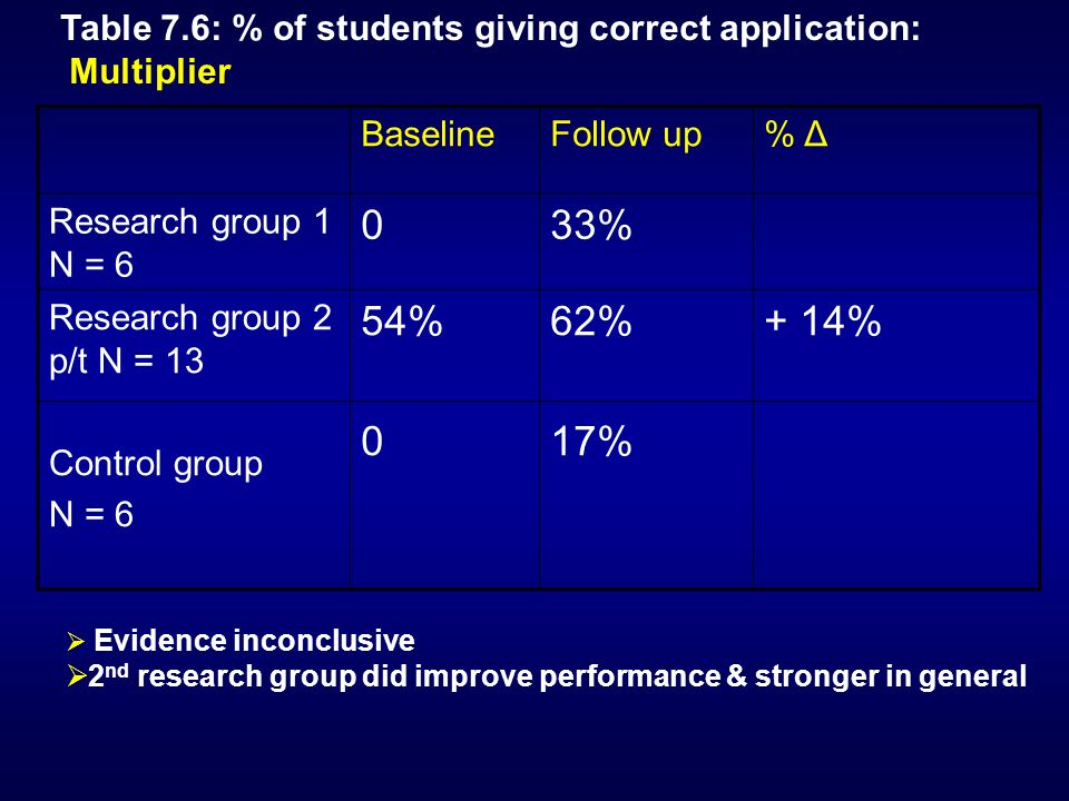 BaselineFollow up% Δ Research group 1 N = 6 033% Research group 2 p/t N = 13 Control group N = 6 54% 0 62% 17% + 14% Table 7.6: % of students giving correct application: Multiplier Evidence inconclusive 2 nd research group did improve performance & stronger in general