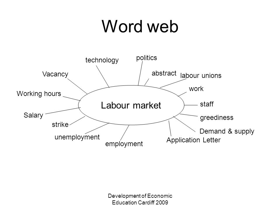 Development of Economic Education Cardiff 2009 Word web Labour market politics abstract labour unions work staff Demand & supply Application Letter em