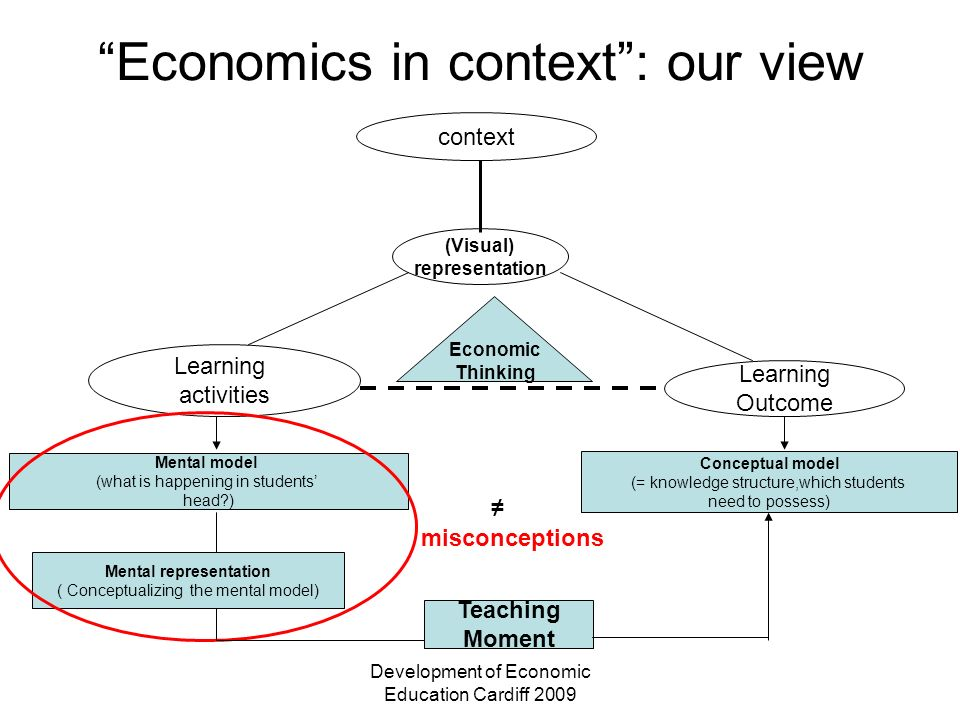Development of Economic Education Cardiff 2009 context (Visual) representation Learning activities Learning Outcome Conceptual model (= knowledge stru
