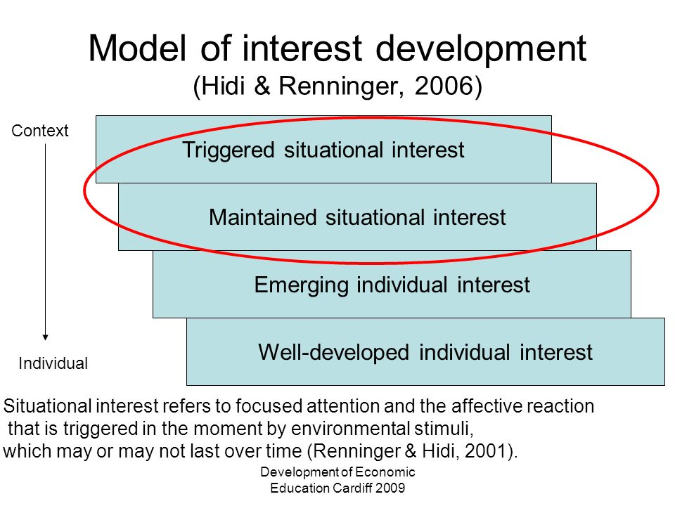 Development of Economic Education Cardiff 2009 Model of interest development (Hidi & Renninger, 2006) Triggered situational interest Maintained situational interest Emerging individual interest Context Individual Well-developed individual interest Situational interest refers to focused attention and the affective reaction that is triggered in the moment by environmental stimuli, which may or may not last over time (Renninger & Hidi, 2001).