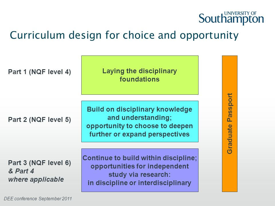 DEE conference September 2011 Curriculum design for choice and opportunity Laying the disciplinary foundations Continue to build within discipline; opportunities for independent study via research: in discipline or interdisciplinary Build on disciplinary knowledge and understanding; opportunity to choose to deepen further or expand perspectives Part 1 (NQF level 4) Part 2 (NQF level 5) Part 3 (NQF level 6) & Part 4 where applicable Graduate Passport