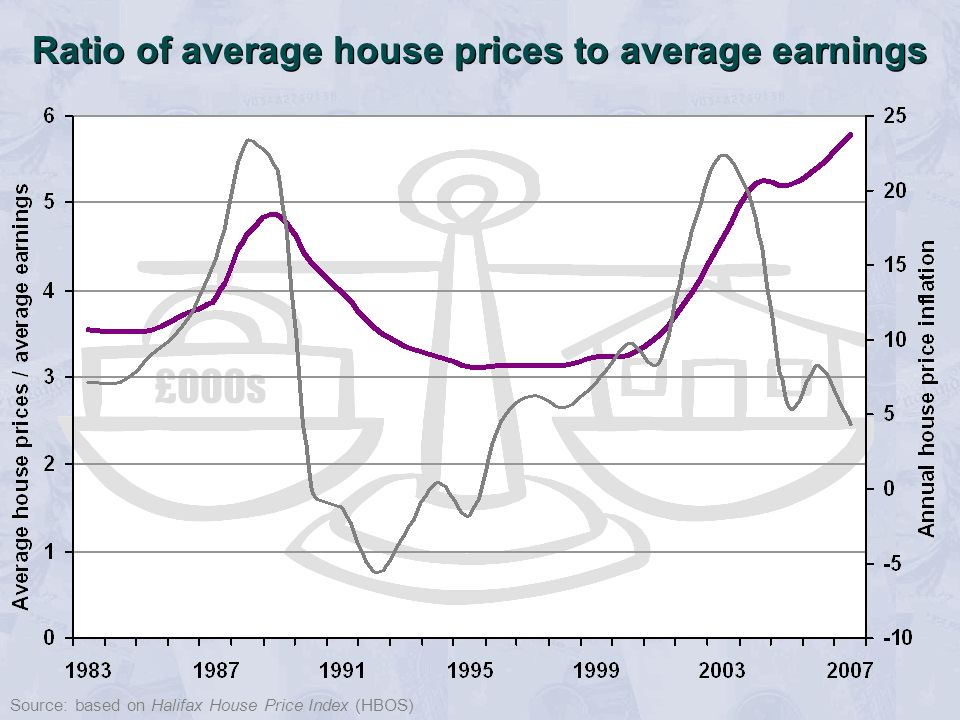 £000s Ratio of average house prices to average earnings Source: based on Halifax House Price Index (HBOS)