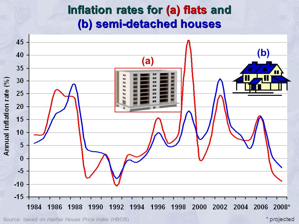 Source: based on Halifax House Price Index (HBOS) Inflation rates for (a) flats and (b) semi-detached houses (a) (b) * projected