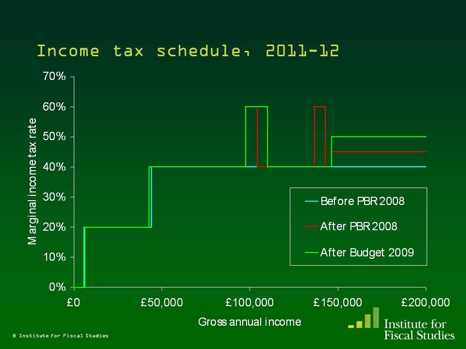 Income tax schedule, 2011-12