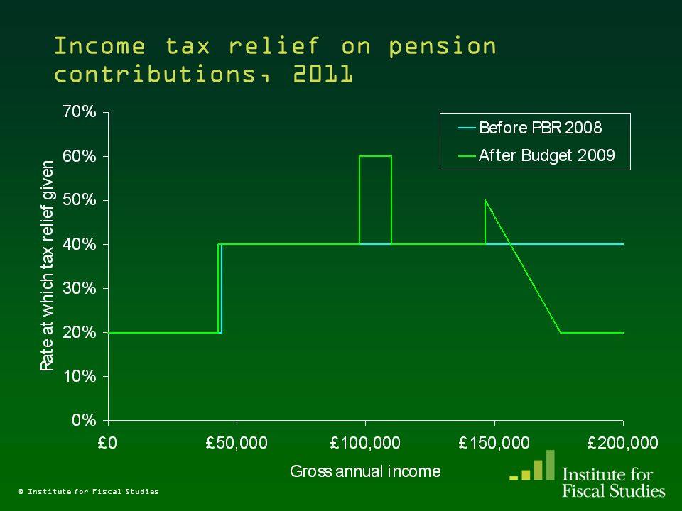 © Institute for Fiscal Studies Income tax relief on pension contributions, 2011
