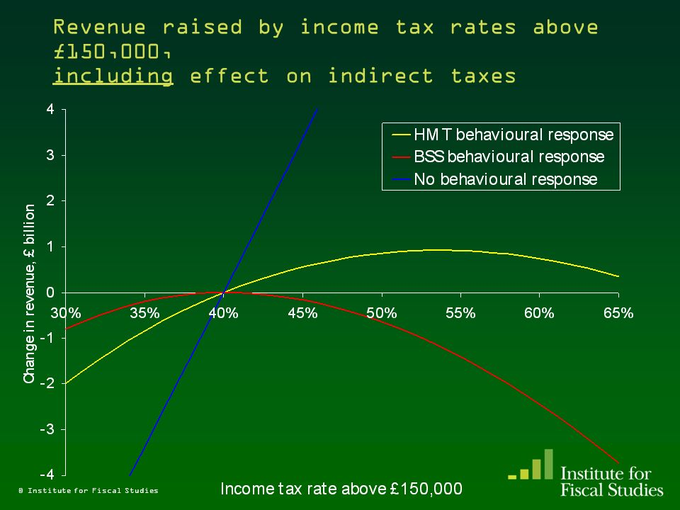© Institute for Fiscal Studies Revenue raised by income tax rates above £150,000, including effect on indirect taxes