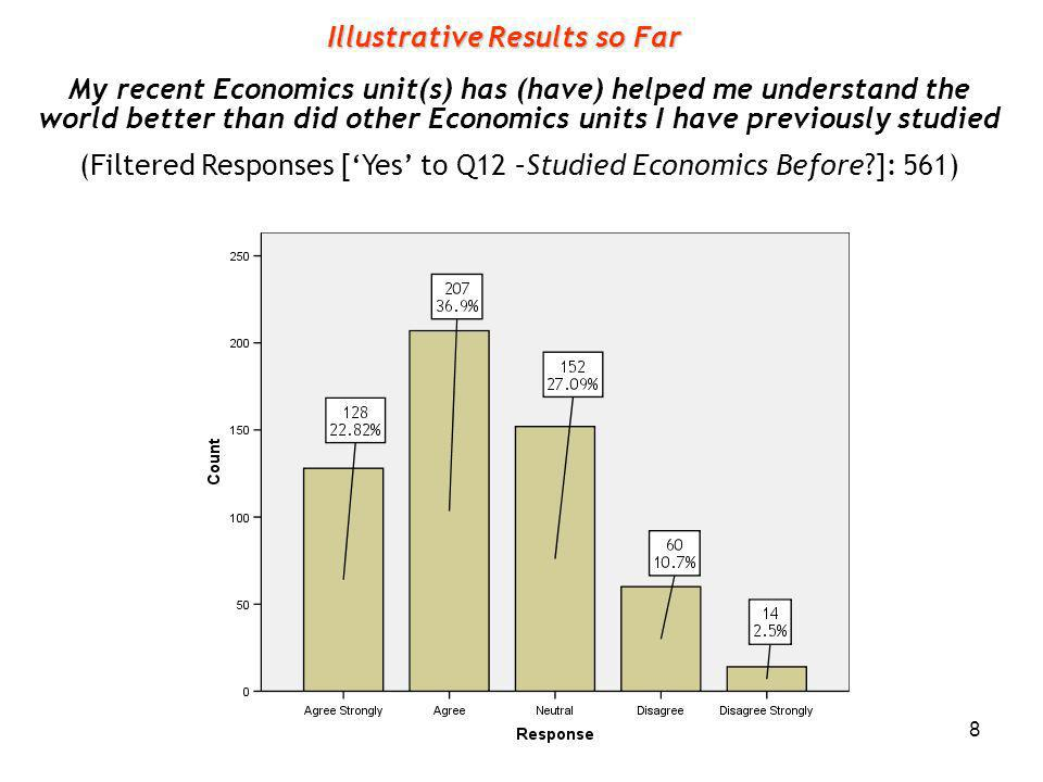 8 My recent Economics unit(s) has (have) helped me understand the world better than did other Economics units I have previously studied (Filtered Responses [Yes to Q12 –Studied Economics Before ]: 561) Illustrative Results so Far