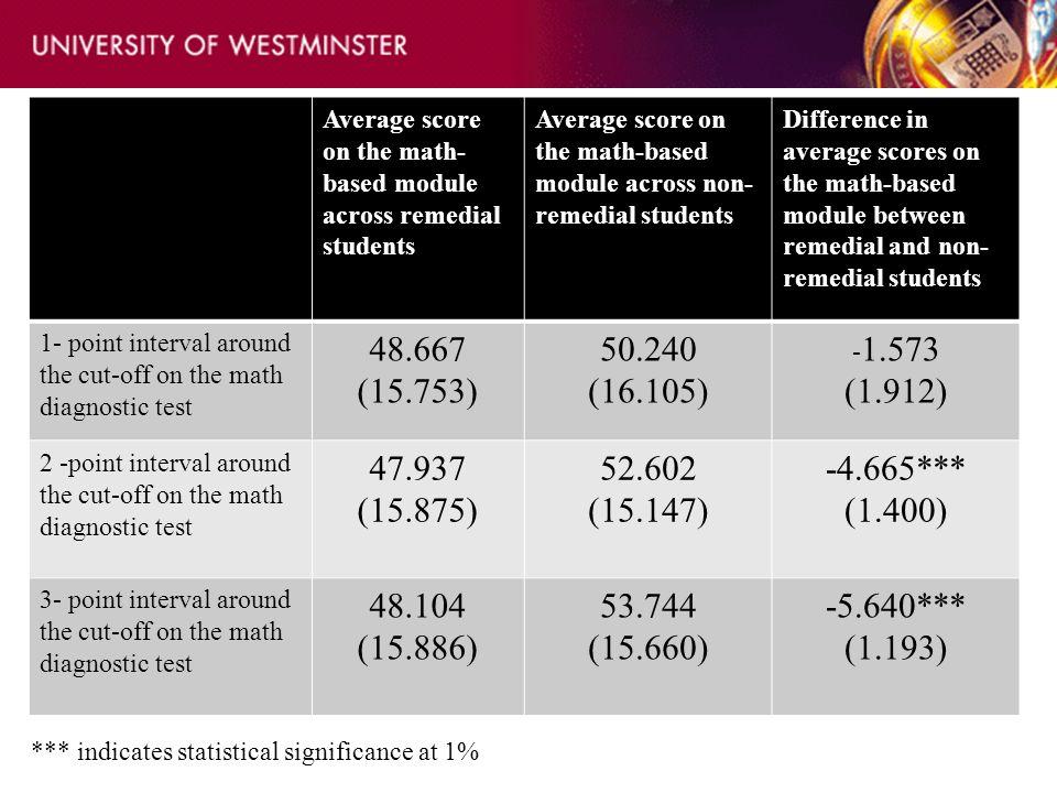 Average score on the math- based module across remedial students Average score on the math-based module across non- remedial students Difference in av