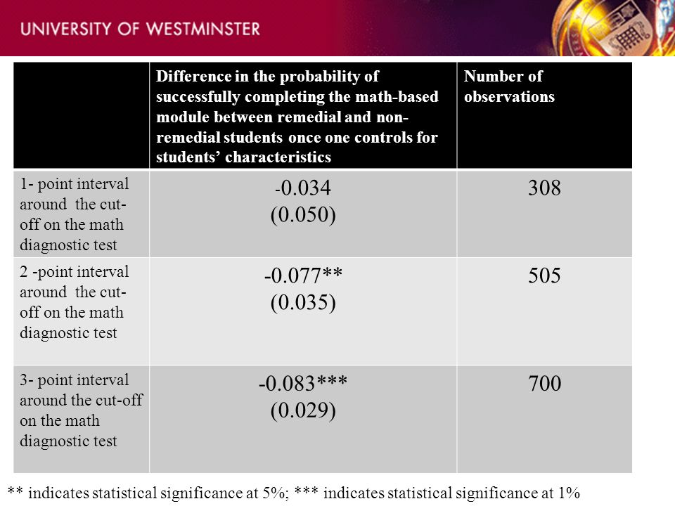 Difference in the probability of successfully completing the math-based module between remedial and non- remedial students once one controls for students characteristics Number of observations 1- point interval around the cut- off on the math diagnostic test - 0.034 (0.050) 308 2 -point interval around the cut- off on the math diagnostic test -0.077** (0.035) 505 3- point interval around the cut-off on the math diagnostic test -0.083*** (0.029) 700 ** indicates statistical significance at 5%; *** indicates statistical significance at 1%
