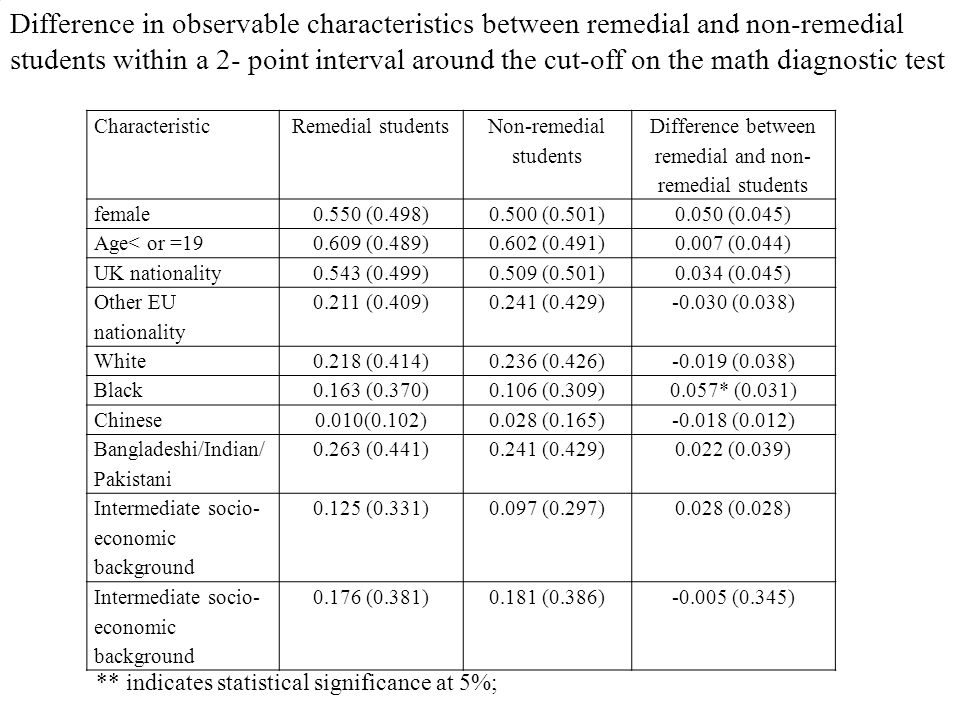 Difference in observable characteristics between remedial and non-remedial students within a 2- point interval around the cut-off on the math diagnost