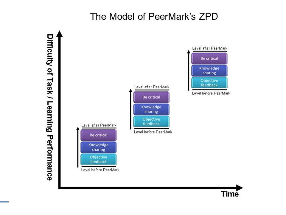 16 The Model of PeerMarks ZPD