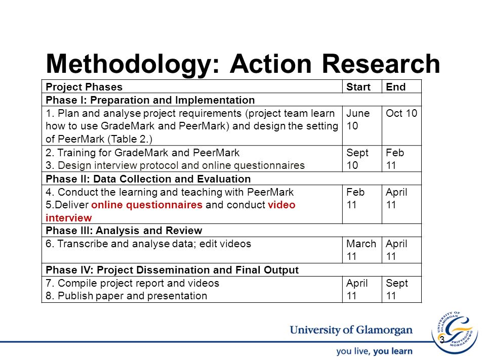 Methodology: Action Research Project PhasesStartEnd Phase I: Preparation and Implementation 1.