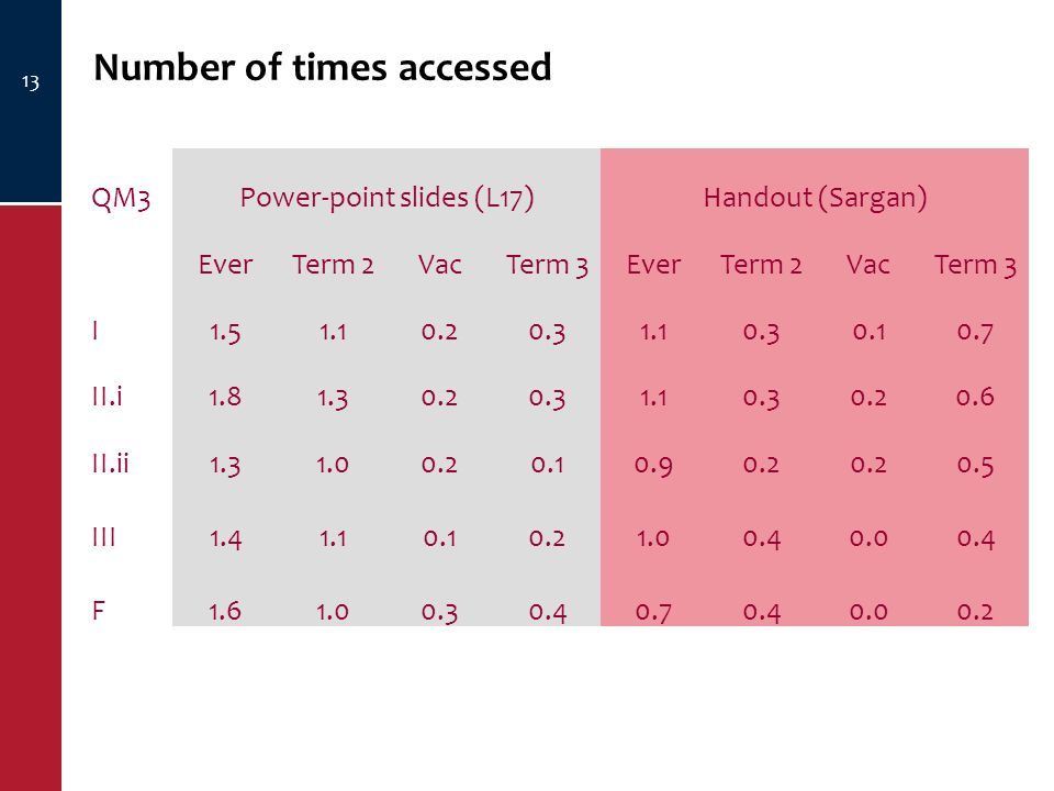 Number of times accessed 13 QM3Power-point slides (L17)Handout (Sargan) EverTerm 2VacTerm 3EverTerm 2VacTerm 3 I 1.51.10.20.31.10.30.10.7 II.i 1.81.30.20.31.10.30.20.6 II.ii 1.31.00.20.10.90.2 0.5 III 1.41.10.10.21.00.40.00.4 F 1.61.00.30.40.70.40.00.2