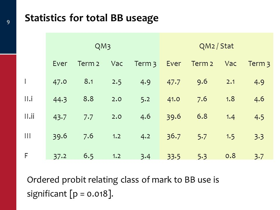 Statistics for total BB useage 9 QM3QM2 / Stat EverTerm 2VacTerm 3EverTerm 2VacTerm 3 I47.08.12.54.947.79.62.14.9 II.i44.38.82.05.241.07.61.84.6 II.ii43.77.72.04.639.66.81.44.5 III39.67.61.24.236.75.71.53.3 F37.26.51.23.433.55.30.83.7 Ordered probit relating class of mark to BB use is significant [p = 0.018].