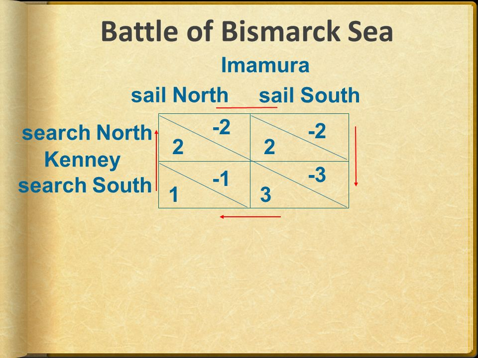 Imamura Kenney 1 sail North sail South search North search South Battle of Bismarck Sea
