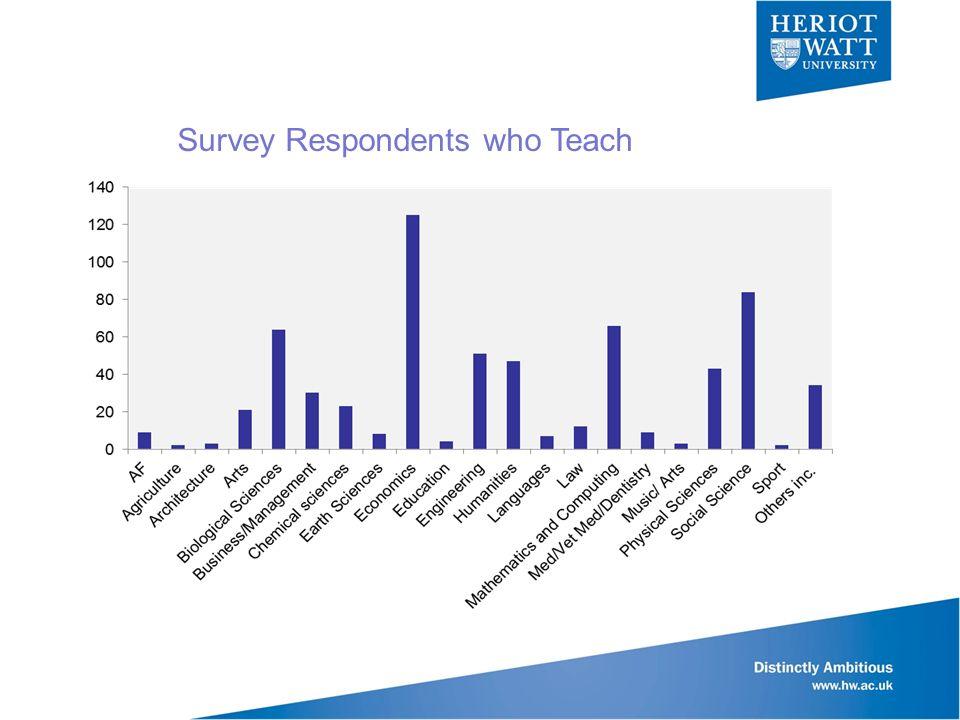 Survey Respondents who Teach
