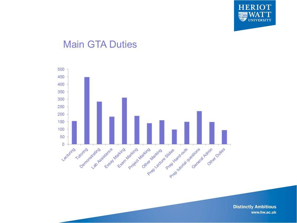 Main GTA Duties