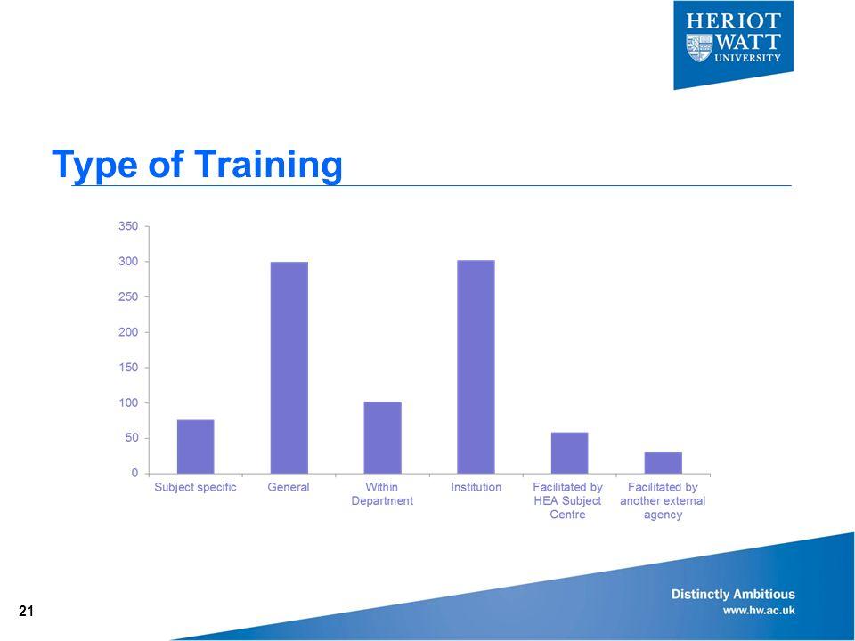 Type of Training 21