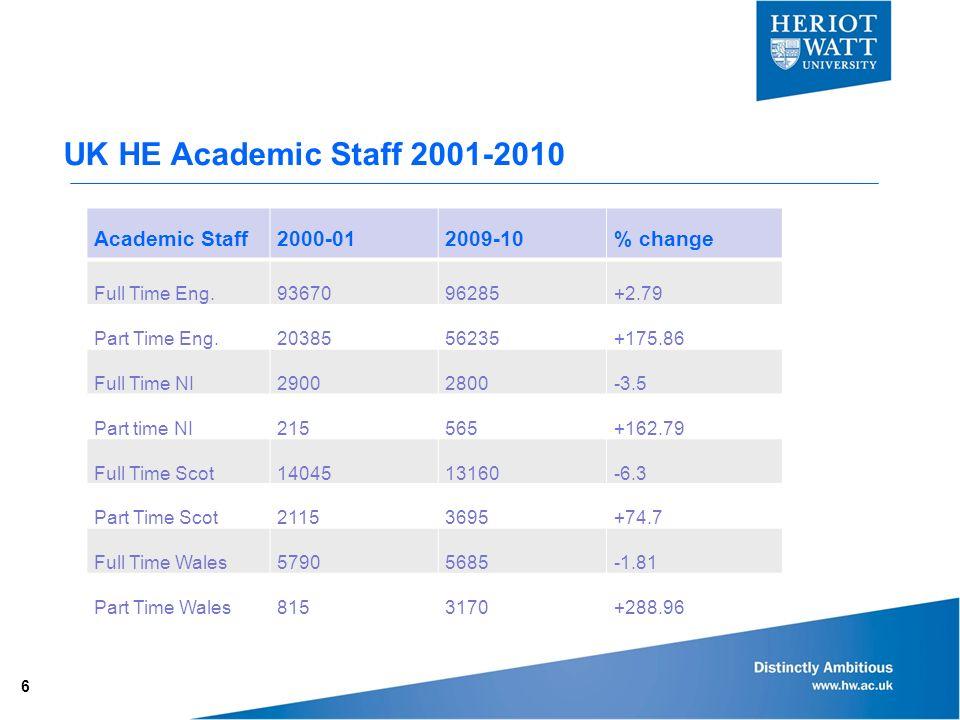 UK HE Academic Staff 2001-2010 6 Academic Staff2000-012009-10% change Full Time Eng.9367096285+2.79 Part Time Eng.2038556235+175.86 Full Time NI29002800-3.5 Part time NI215565+162.79 Full Time Scot1404513160-6.3 Part Time Scot21153695+74.7 Full Time Wales57905685-1.81 Part Time Wales8153170+288.96