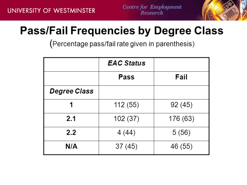 Pass/Fail Frequencies by Degree Subject (Percentage pass/fail rate given in parenthesis) EAC Status PassFail Degree Subject ECON146 (45)182 (55) MIX75 (40)112 (60) PPE17 (74)6 (26) OTHER17 (47)19 (53) Centre for Employment Research