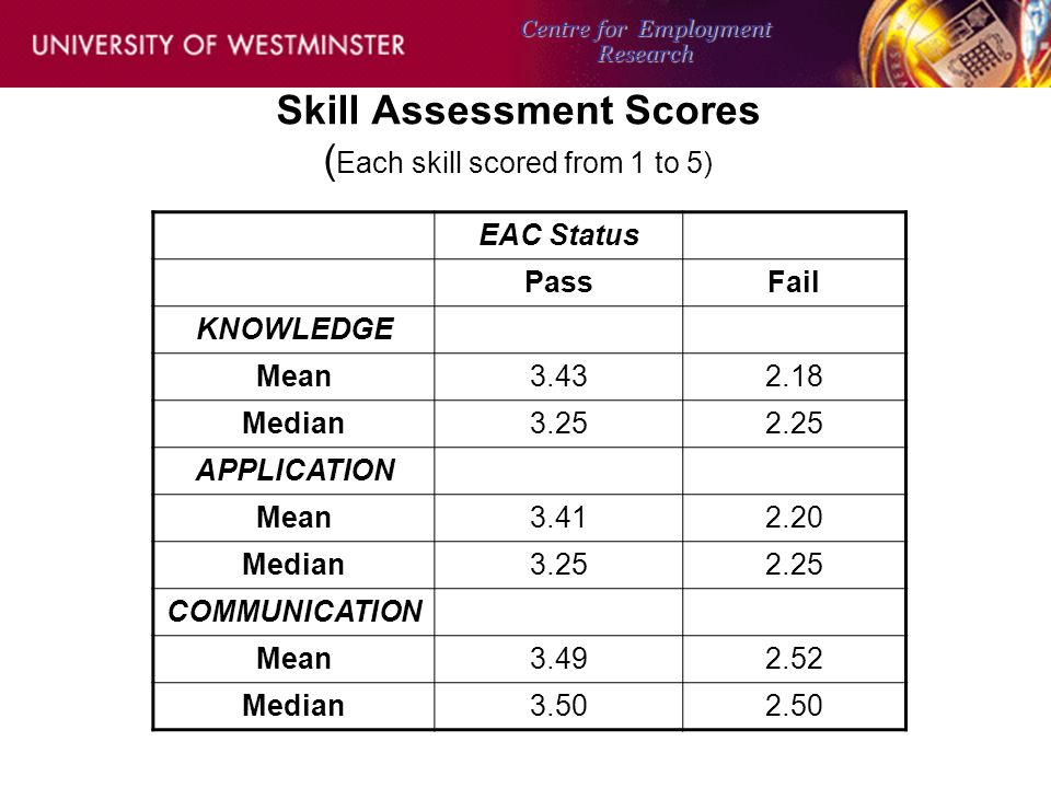 Skill Assessment Scores ( Each skill scored from 1 to 5) EAC Status PassFail KNOWLEDGE Mean3.432.18 Median3.252.25 APPLICATION Mean3.412.20 Median3.252.25 COMMUNICATION Mean3.492.52 Median3.502.50 Centre for Employment Research